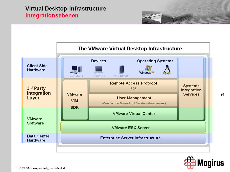20 GFX VMware property, confidential Virtual Desktop Infrastructure Integrationsebenen
