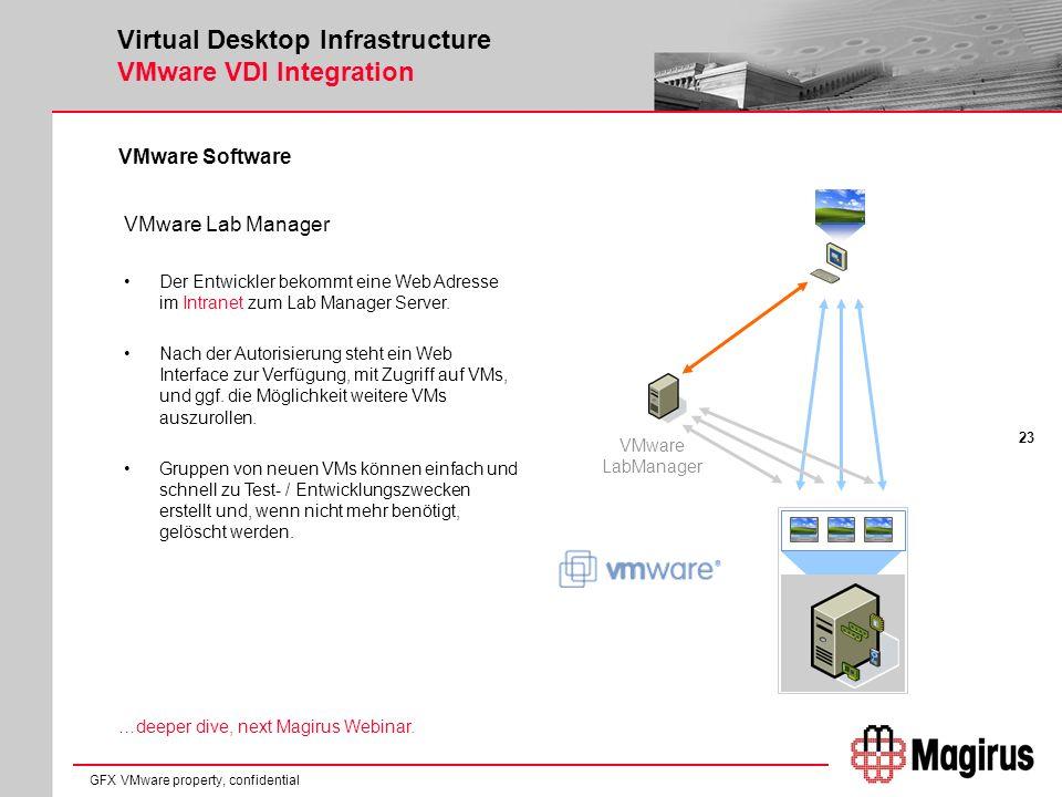 23 GFX VMware property, confidential Virtual Desktop Infrastructure VMware VDI Integration VMware Software VMware Lab Manager Der Entwickler bekommt eine Web Adresse im Intranet zum Lab Manager Server.