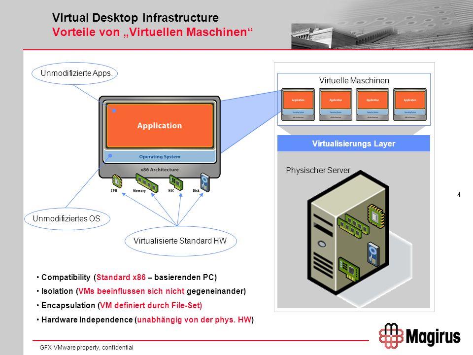 5 GFX VMware property, confidential Virtual Desktop Infrastructure Vorteile von Virtuellen Maschinen -Zentrales Management aller Maschinen -Verschiedenste Betriebssysteme -Virtuelle Hardware ist unabhängig von der physikalischen -Ressourcen können frei verteilt werden -Daten Zentral im RZ abgesichert -Zentrales Image Management -Hardware konsolidiert -Desktops always on, always connected -Zugriff von überall her möglich -höhere Verfügbarkeit -Desaster Recovery Optionen -… Virtualisierungs Layer Physischer Server Virtuelle Maschinen