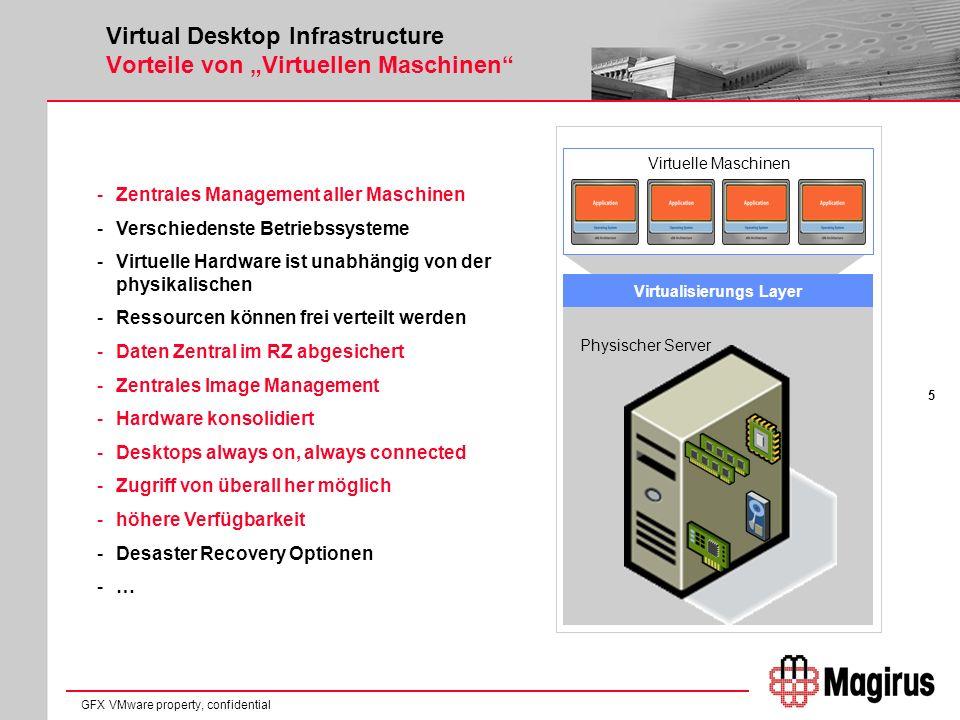6 GFX VMware property, confidential Virtualisierung Einsatzmöglichkeiten / Ansätze Konsolidierung Optimierung der Auslastung Optimierung Auslastung u.