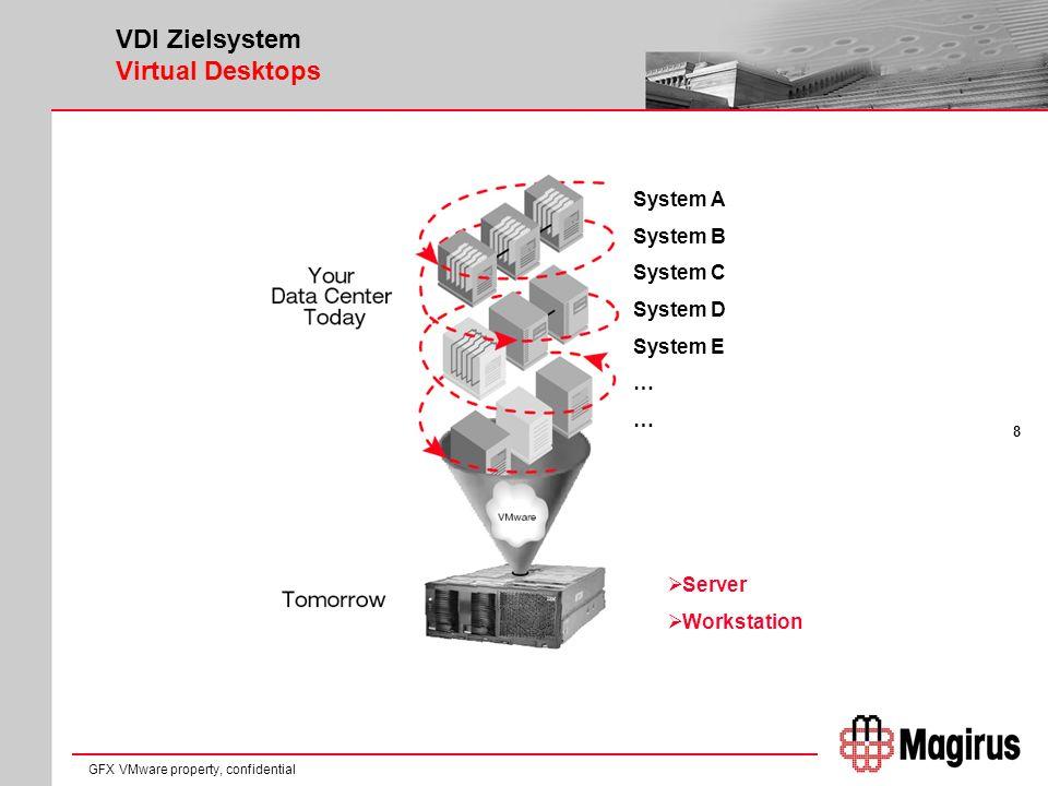 8 GFX VMware property, confidential VDI Zielsystem Virtual Desktops Server Workstation System A System B System C System D System E …