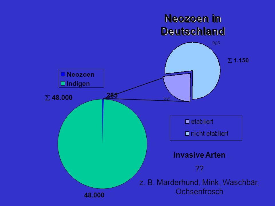 Neozoen in Deutschland 265 48.000 Neozoen Indigen 48.000 1.150 invasive Arten ?? z. B. Marderhund, Mink, Waschbär, Ochsenfrosch