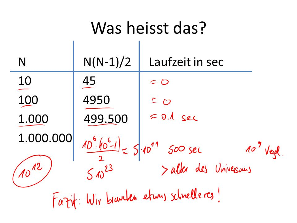 Was heisst das? N N(N-1)/2 Laufzeit in sec 10 45 100 4950 1.000 499.500 1.000.000