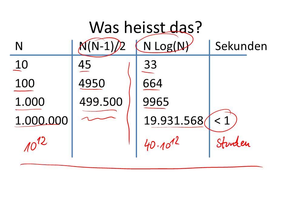 Was heisst das? N N(N-1)/2 N Log(N) Sekunden 10 45 33 100 4950 664 1.000 499.500 9965 1.000.000 19.931.568 < 1