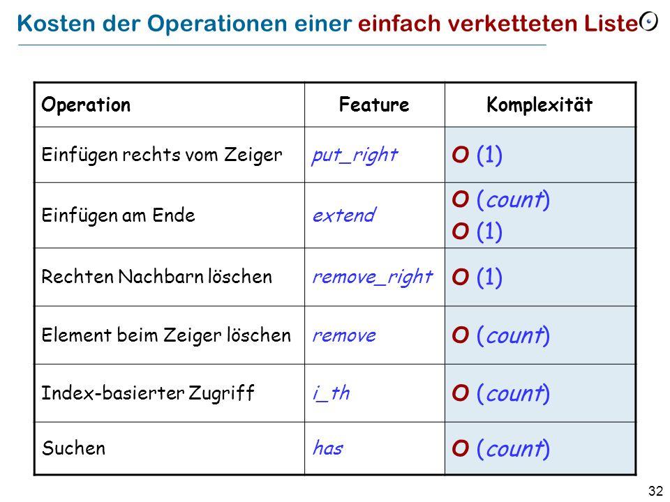 32 Kosten der Operationen einer einfach verketteten Liste OperationFeatureKomplexität Einfügen rechts vom Zeigerput_right O (1) Einfügen am Endeextend O (count) O (1) Rechten Nachbarn löschenremove_right O (1) Element beim Zeiger löschenremove O (count) Index-basierter Zugriffi_th O (count) Suchenhas O (count)