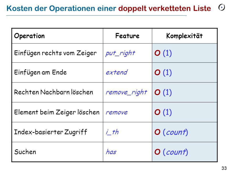 33 Kosten der Operationen einer doppelt verketteten Liste OperationFeatureKomplexität Einfügen rechts vom Zeigerput_right O (1) Einfügen am Endeextend O (1) Rechten Nachbarn löschenremove_right O (1) Element beim Zeiger löschenremove O (1) Index-basierter Zugriffi_th O (count) Suchenhas O (count)