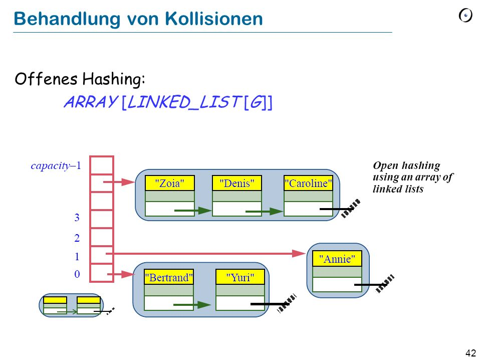 42 Behandlung von Kollisionen Offenes Hashing: ARRAY [LINKED_LIST [G]]