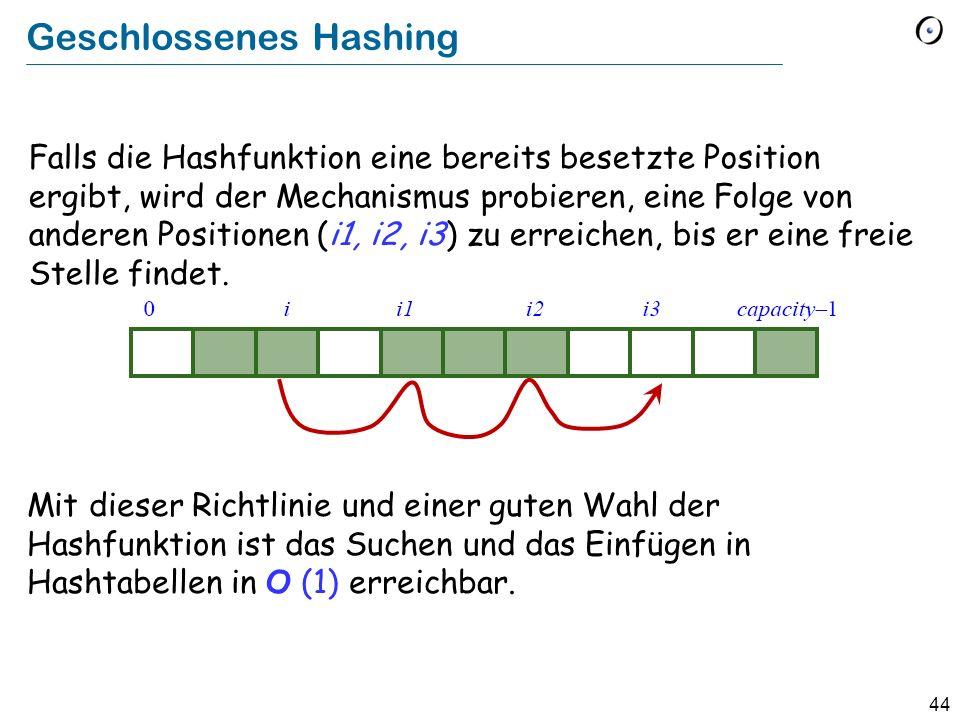 44 Geschlossenes Hashing Falls die Hashfunktion eine bereits besetzte Position ergibt, wird der Mechanismus probieren, eine Folge von anderen Positionen (i1, i2, i3) zu erreichen, bis er eine freie Stelle findet.