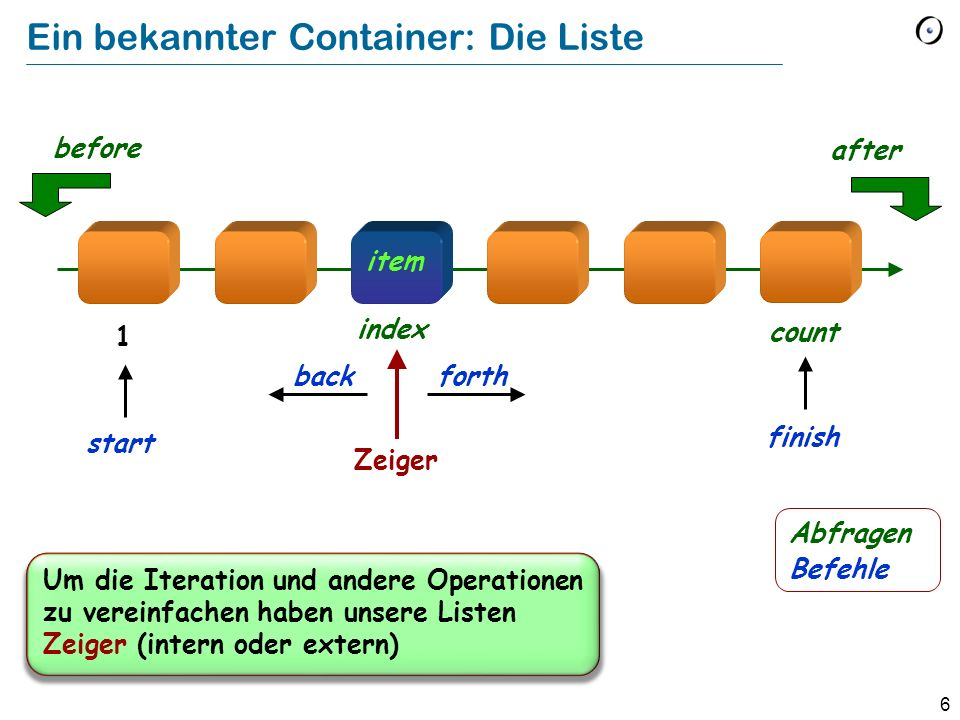 6 Ein bekannter Container: Die Liste item Zeiger forth after before back index count 1 finish start Um die Iteration und andere Operationen zu vereinfachen haben unsere Listen Zeiger (intern oder extern) Abfragen Befehle