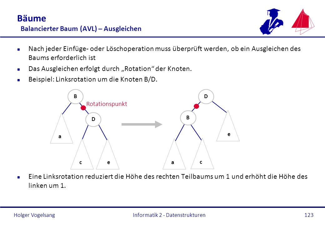 Holger Vogelsang Informatik 2 - Datenstrukturen123 n Nach jeder Einfüge- oder Löschoperation muss überprüft werden, ob ein Ausgleichen des Baums erfor