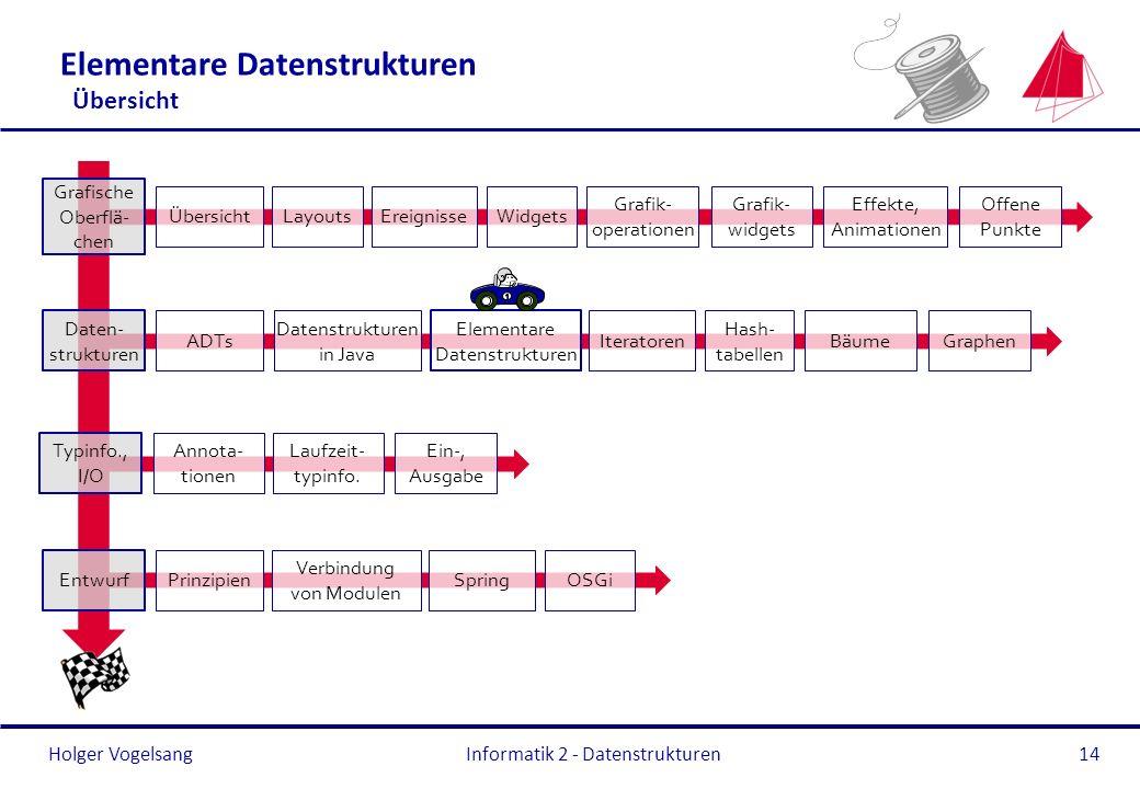 Holger Vogelsang Typinfo., I/O Annota- tionen Laufzeit- typinfo. Ein-, Ausgabe Entwurf Prinzipien Verbindung von Modulen OSGiSpring Elementare Datenst