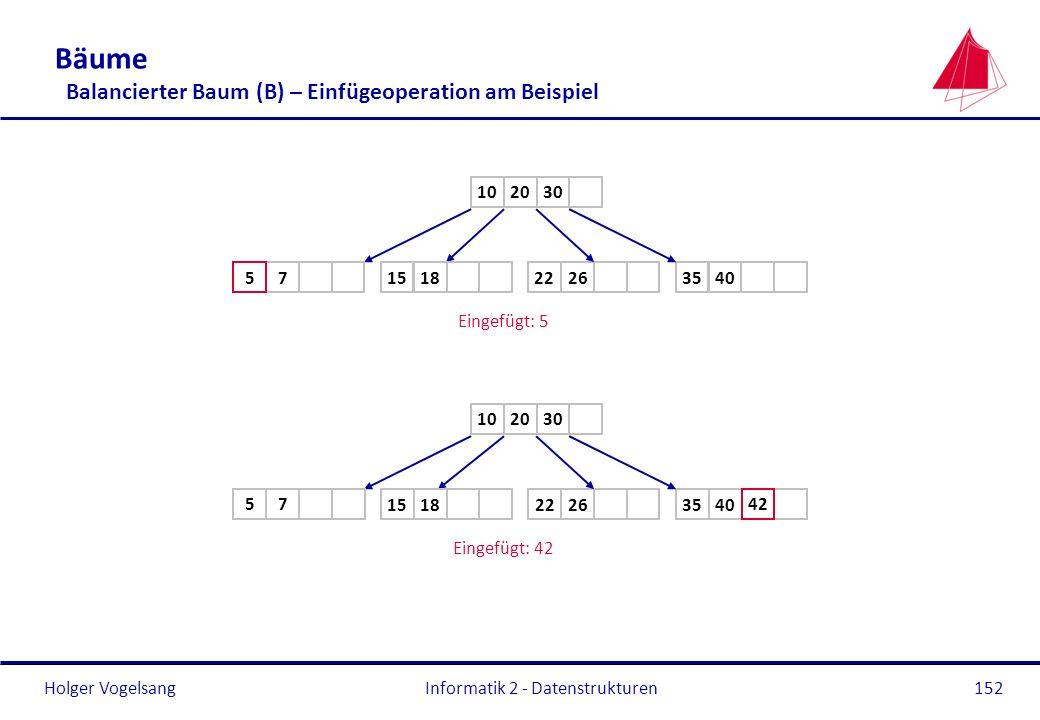 Holger Vogelsang Informatik 2 - Datenstrukturen152 Bäume Balancierter Baum (B) – Einfügeoperation am Beispiel 2010 264035181522 Eingefügt: 5 30 75 201