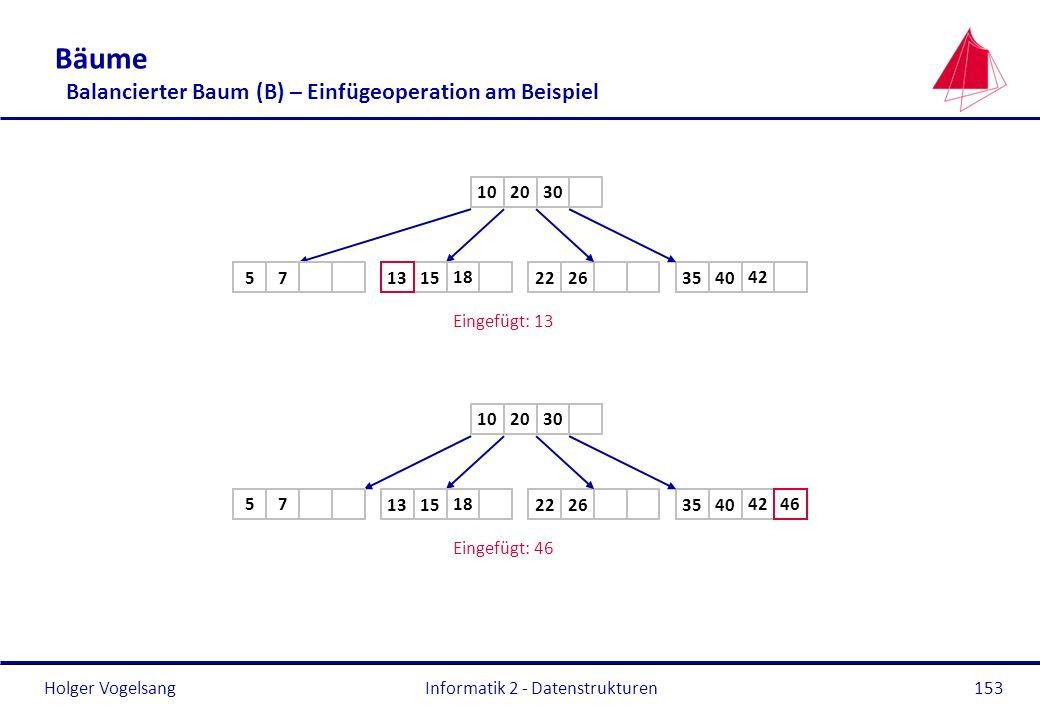 Holger Vogelsang Informatik 2 - Datenstrukturen153 Bäume Balancierter Baum (B) – Einfügeoperation am Beispiel 2010 2640351522 Eingefügt: 13 30 75 4218