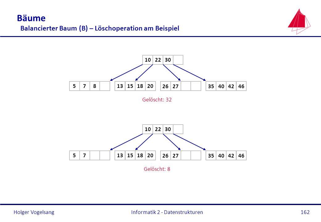 Holger Vogelsang Informatik 2 - Datenstrukturen162 Bäume Balancierter Baum (B) – Löschoperation am Beispiel 2210 40 15 26 Gelöscht: 32 30 75 18 13 8 4