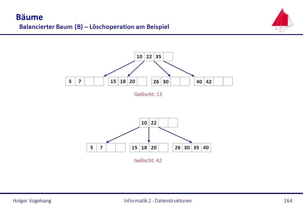Holger Vogelsang Informatik 2 - Datenstrukturen164 Bäume Balancierter Baum (B) – Löschoperation am Beispiel 2210 42 18 26 Gelöscht: 13 35 75 20 15 403