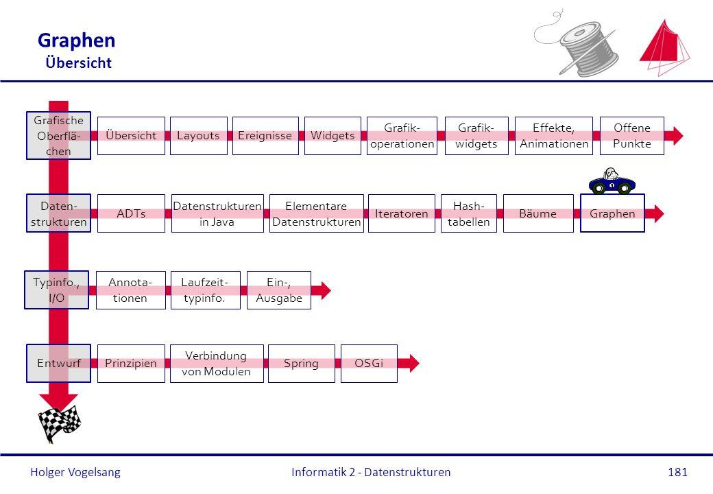 Holger Vogelsang Typinfo., I/O Annota- tionen Laufzeit- typinfo. Ein-, Ausgabe Entwurf Prinzipien Verbindung von Modulen OSGiSpring Graphen Übersicht