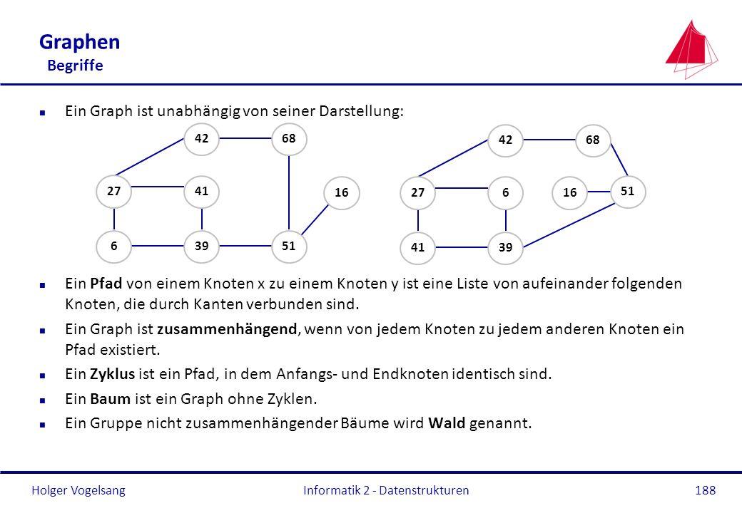 Holger Vogelsang Informatik 2 - Datenstrukturen188 Graphen Begriffe n Ein Graph ist unabhängig von seiner Darstellung: n Ein Pfad von einem Knoten x z