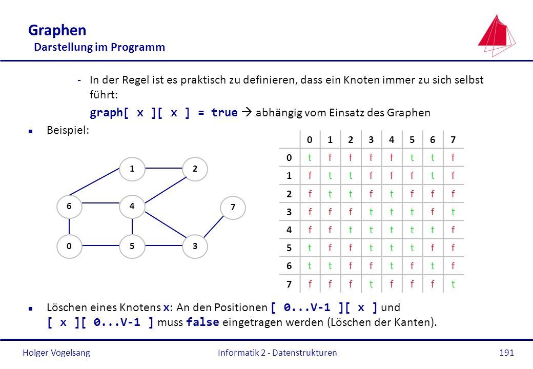 Holger Vogelsang Informatik 2 - Datenstrukturen191 Graphen Darstellung im Programm -In der Regel ist es praktisch zu definieren, dass ein Knoten immer
