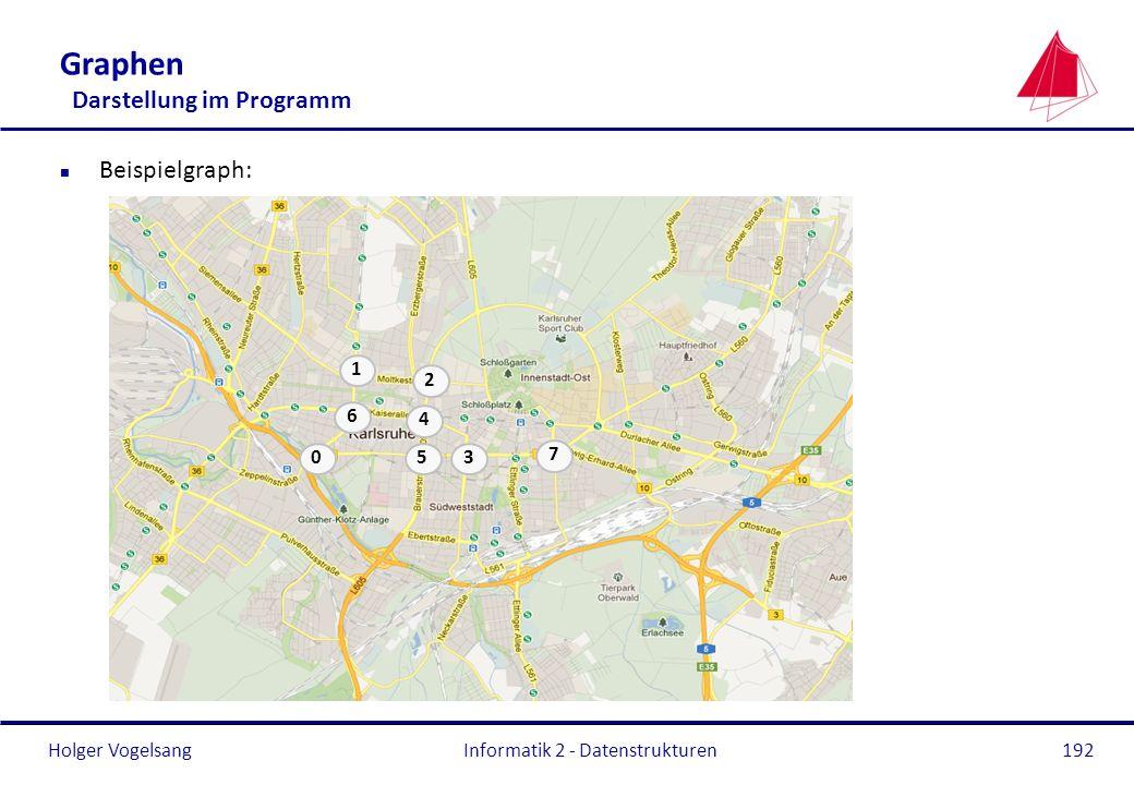 Holger Vogelsang Informatik 2 - Datenstrukturen192 Graphen Darstellung im Programm n Beispielgraph: 1 2 3 4 6 5 7 0