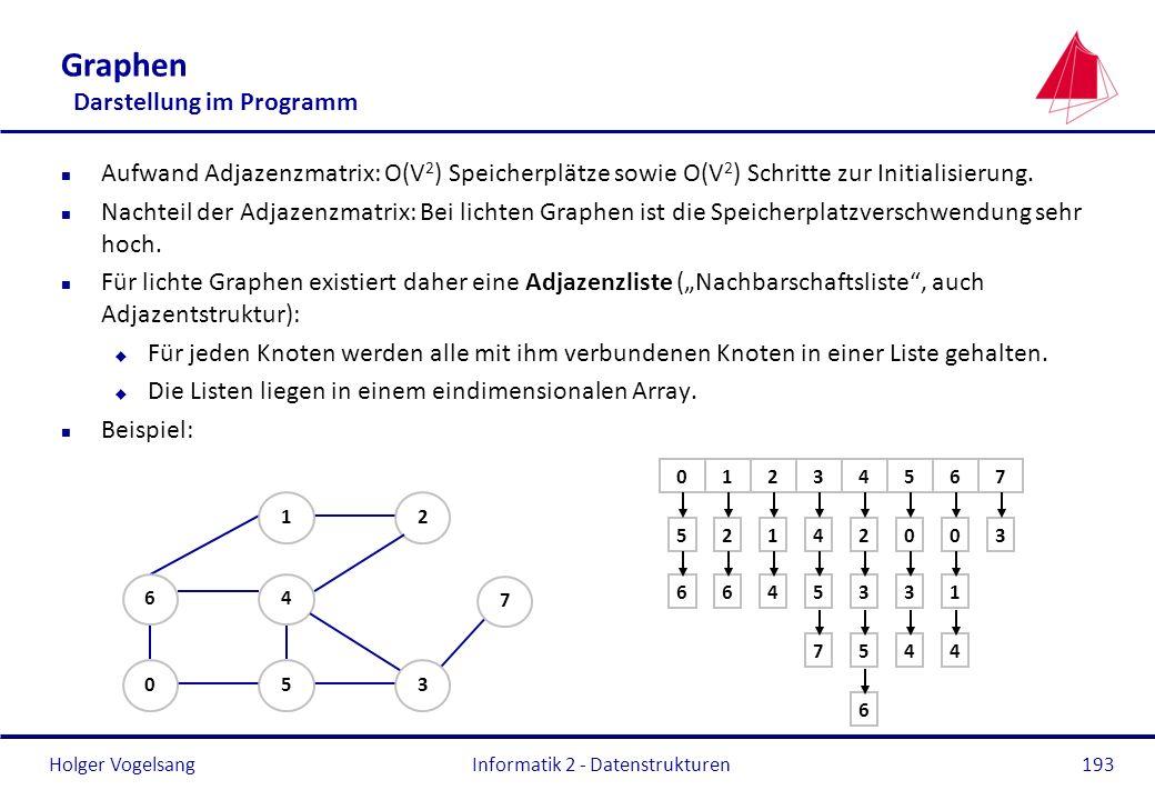 Holger Vogelsang Informatik 2 - Datenstrukturen193 Graphen Darstellung im Programm n Aufwand Adjazenzmatrix: O(V 2 ) Speicherplätze sowie O(V 2 ) Schr