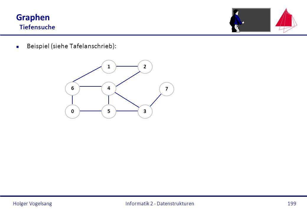 Holger Vogelsang Informatik 2 - Datenstrukturen199 Graphen Tiefensuche n Beispiel (siehe Tafelanschrieb): 05 6 4 12 3 7