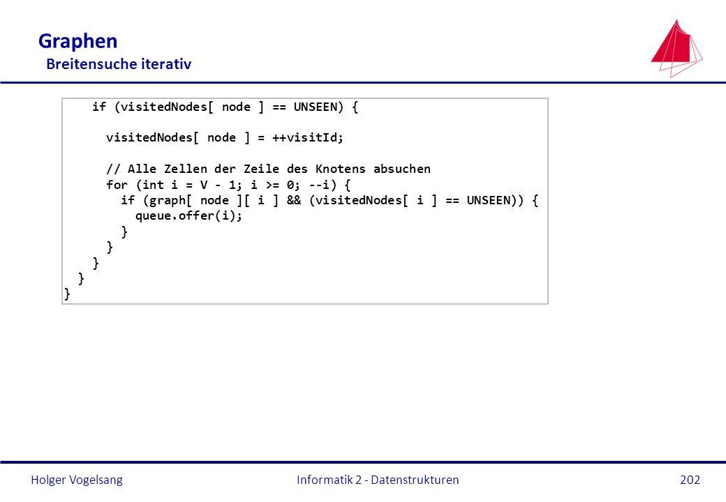 Holger Vogelsang Informatik 2 - Datenstrukturen202 Graphen Breitensuche iterativ if (visitedNodes[ node ] == UNSEEN) { visitedNodes[ node ] = ++visitI