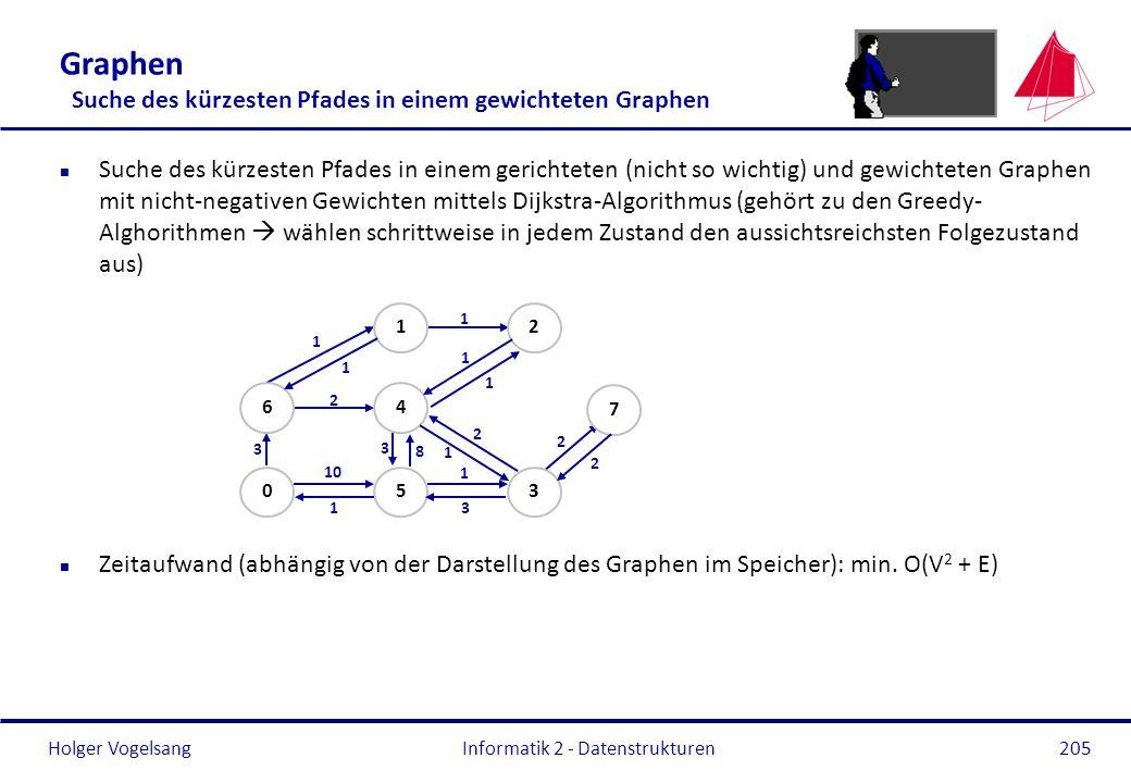 Holger Vogelsang Graphen Suche des kürzesten Pfades in einem gewichteten Graphen n Suche des kürzesten Pfades in einem gerichteten (nicht so wichtig)
