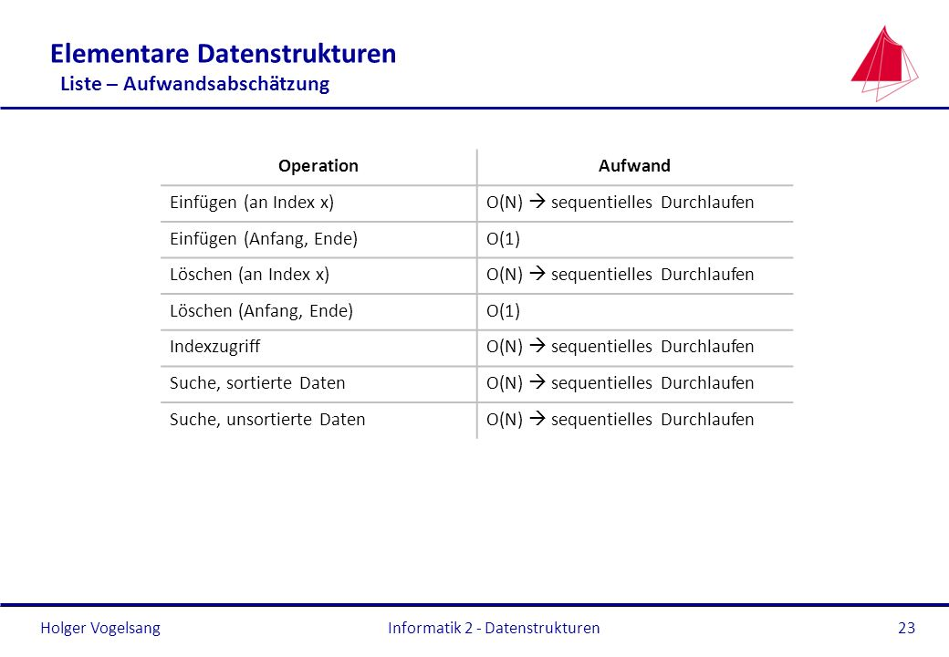 Holger Vogelsang Informatik 2 - Datenstrukturen23 Elementare Datenstrukturen Liste – Aufwandsabschätzung OperationAufwand Einfügen (an Index x)O(N) se