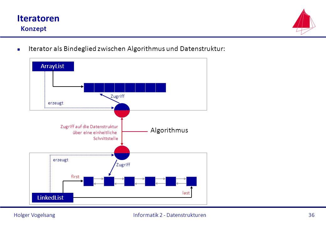 Holger Vogelsang Informatik 2 - Datenstrukturen36 Iteratoren Konzept n Iterator als Bindeglied zwischen Algorithmus und Datenstruktur: ArrayList Algor