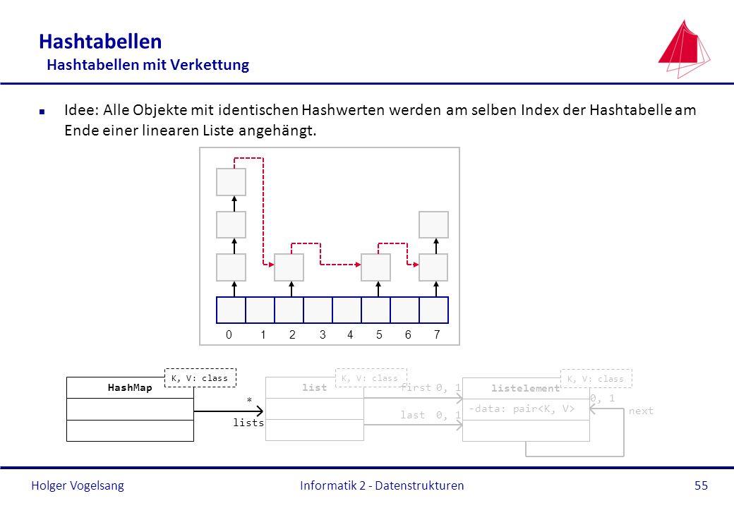 Holger Vogelsang Informatik 2 - Datenstrukturen55 Hashtabellen Hashtabellen mit Verkettung n Idee: Alle Objekte mit identischen Hashwerten werden am s