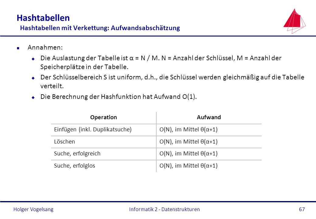Holger Vogelsang Informatik 2 - Datenstrukturen67 Hashtabellen Hashtabellen mit Verkettung: Aufwandsabschätzung n Annahmen: u Die Auslastung der Tabel