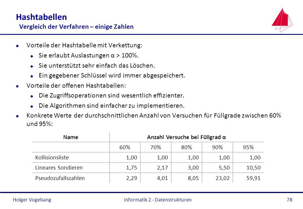 Holger Vogelsang Informatik 2 - Datenstrukturen78 Hashtabellen Vergleich der Verfahren – einige Zahlen n Vorteile der Hashtabelle mit Verkettung: u Si