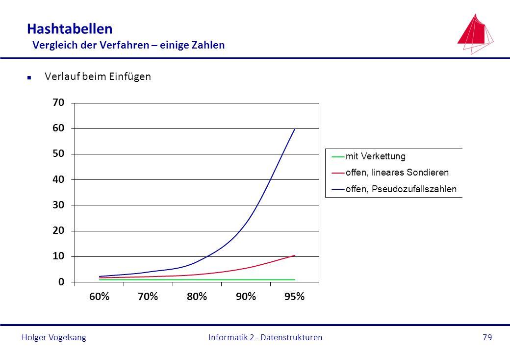 Holger Vogelsang Informatik 2 - Datenstrukturen79 Hashtabellen Vergleich der Verfahren – einige Zahlen n Verlauf beim Einfügen
