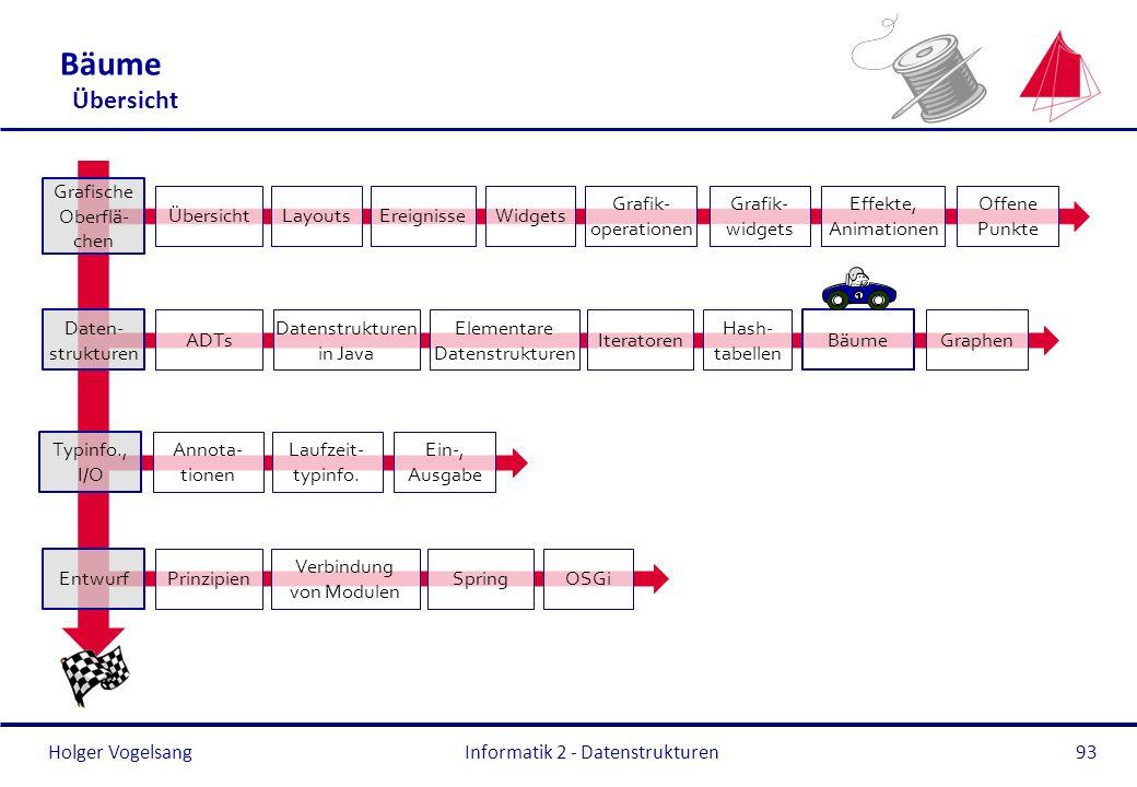 Holger Vogelsang Typinfo., I/O Annota- tionen Laufzeit- typinfo. Ein-, Ausgabe Entwurf Prinzipien Verbindung von Modulen OSGiSpring Bäume Übersicht In