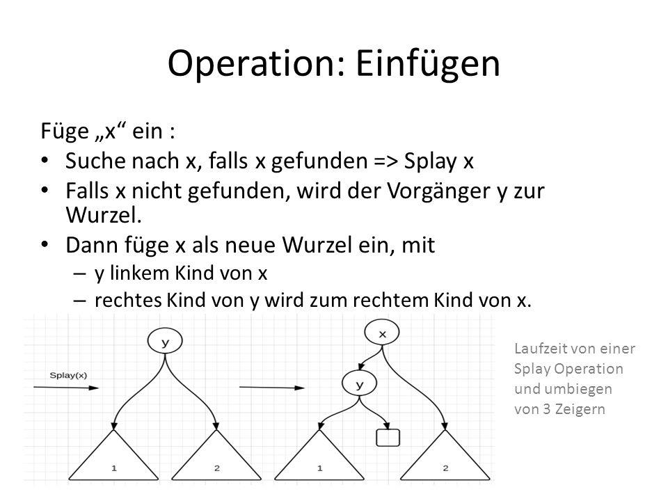 Operation: Einfügen Füge x ein : Suche nach x, falls x gefunden => Splay x Falls x nicht gefunden, wird der Vorgänger y zur Wurzel. Dann füge x als ne