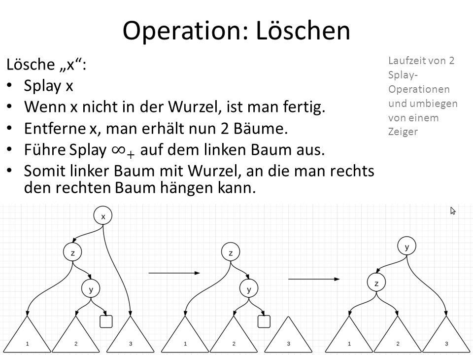 Operation: Löschen Laufzeit von 2 Splay- Operationen und umbiegen von einem Zeiger