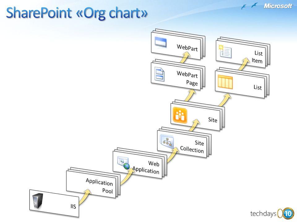 SharePoint ListeTabelle in einer Datenbank Versionierung Row-Level Security Performance Rapid PrototypingProgrammierung Integration in Workflow -ing/-ed - Events (deleting, deleted,...) «Custom» Business-Logik «the magic 5.000» Datensätze«unlimitierte» Anzahl Datensätze Rich UI (InfoPath)selbsterstellte WebParts...