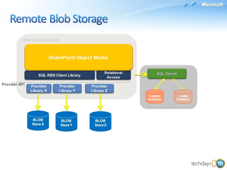 BLOB Store X BLOB Store Y BLOB Store Z Provider API Content Database SQL Server Config Database