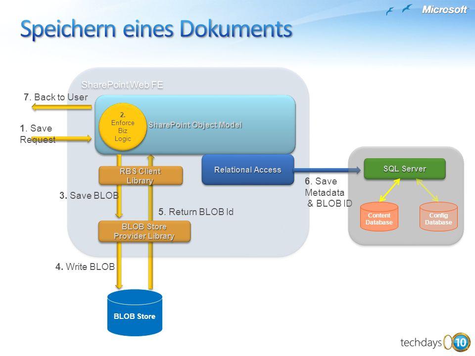 SharePoint Object Model Relational Access 1. Save Request 3. Save BLOB 4. Write BLOB 5. Return BLOB Id 6. Save Metadata & BLOB ID 7. Back to User BLOB