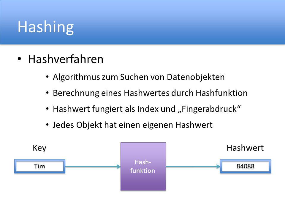 Hashing Hashverfahren Algorithmus zum Suchen von Datenobjekten Berechnung eines Hashwertes durch Hashfunktion Hashwert fungiert als Index und Fingerabdruck Jedes Objekt hat einen eigenen Hashwert Tim Hash- funktion Hash- funktion Key 84088 Hashwert