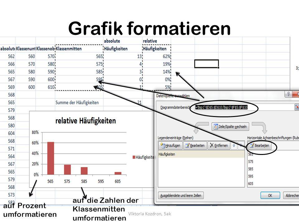 Grafik formatieren auf Prozent umformatieren auf die Zahlen der Klassenmitten umformatieren Viktoria Kozdron, 5ak