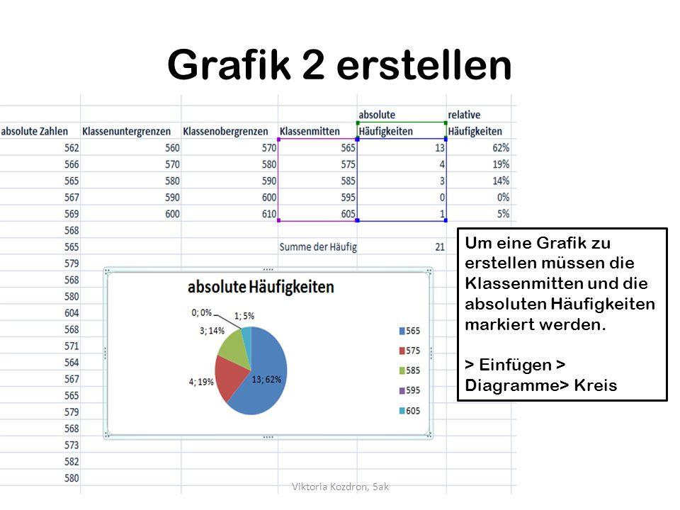 Grafik 2 erstellen Um eine Grafik zu erstellen müssen die Klassenmitten und die absoluten Häufigkeiten markiert werden. > Einfügen > Diagramme> Kreis