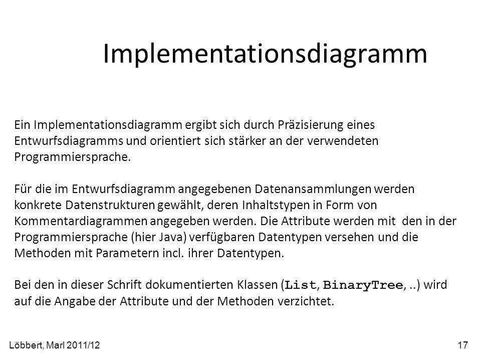 Implementationsdiagramm Löbbert, Marl 2011/1217 Ein Implementationsdiagramm ergibt sich durch Präzisierung eines Entwurfsdiagramms und orientiert sich