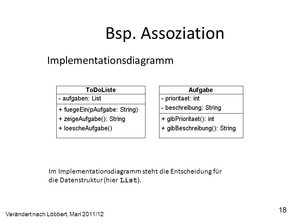 Bsp. Assoziation 18 Implementationsdiagramm Im Implementationsdiagramm steht die Entscheidung für die Datenstruktur (hier List ). Verändert nach Löbbe