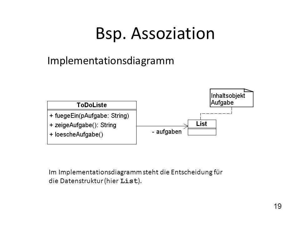 Bsp. Assoziation Im Implementationsdiagramm steht die Entscheidung für die Datenstruktur (hier List ). 19 Implementationsdiagramm