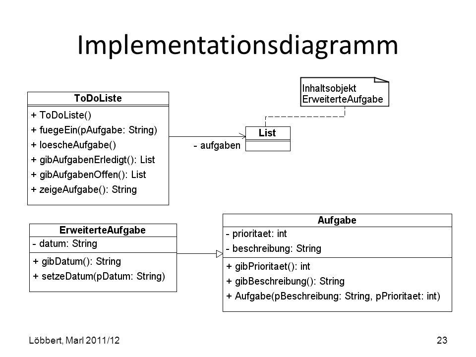 Implementationsdiagramm Löbbert, Marl 2011/1223