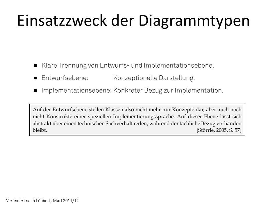 Einsatzzweck der Diagrammtypen Verändert nach Löbbert, Marl 2011/12