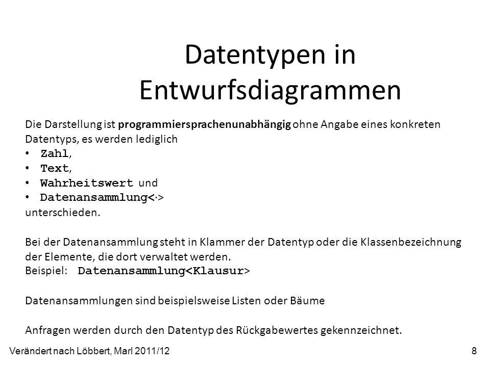 Datentypen in Entwurfsdiagrammen Verändert nach Löbbert, Marl 2011/128 Die Darstellung ist programmiersprachenunabhängig ohne Angabe eines konkreten D