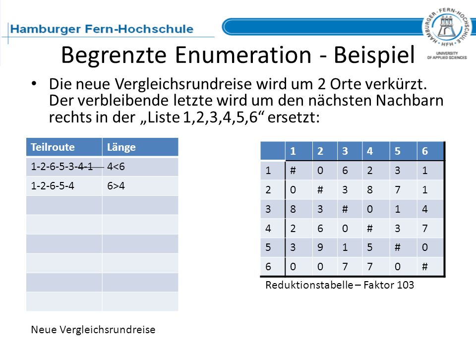 Begrenzte Enumeration - Beispiel 123456 1#06231 20#3871 383#014 4260#37 53915#0 600770# TeilrouteLänge 1-2-6-5-3-4-14<6 1-2-6-5-46>4 Reduktionstabelle