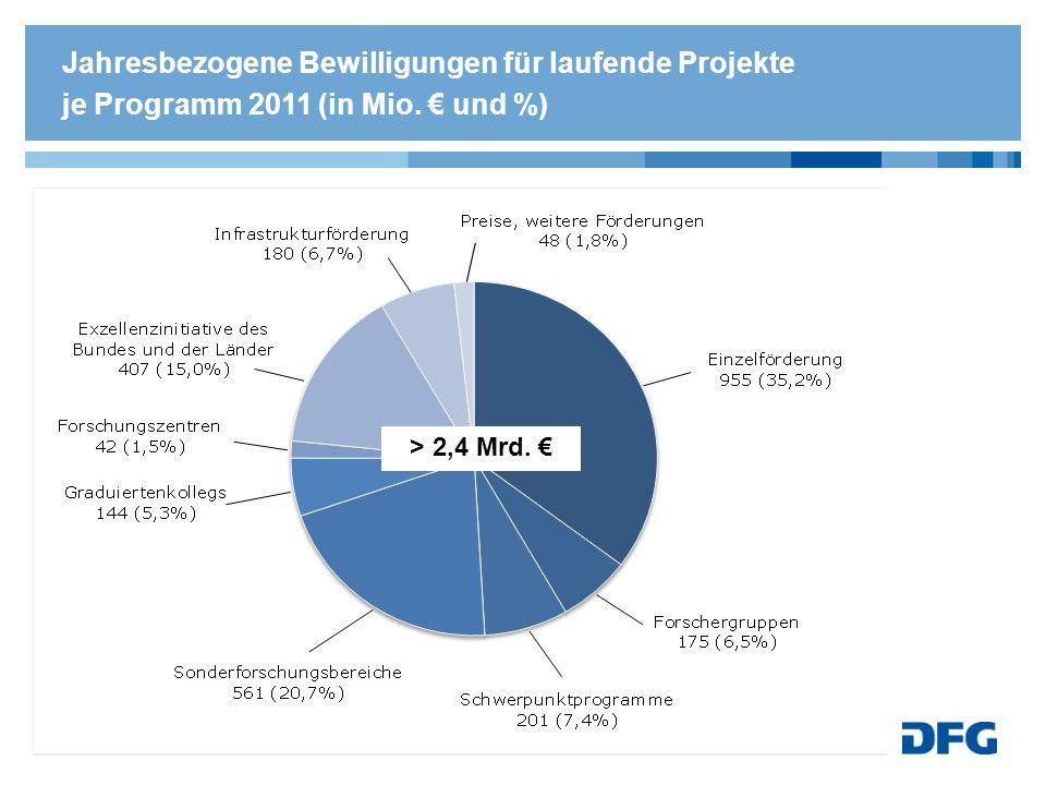 Jahresbezogene Bewilligungen für laufende Projekte je Programm 2011 (in Mio. und %) > 2,4 Mrd.